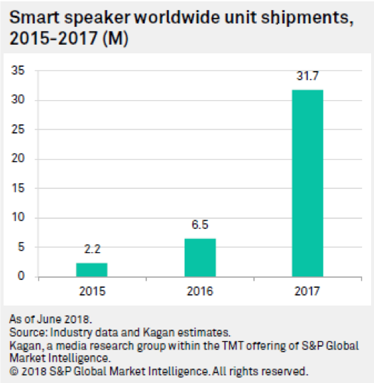 Smart speaker growth